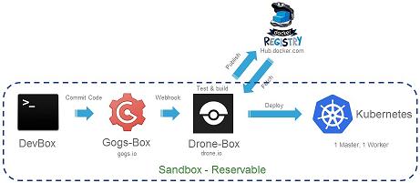 DevNet Sandbox: CI/CD Sandbox